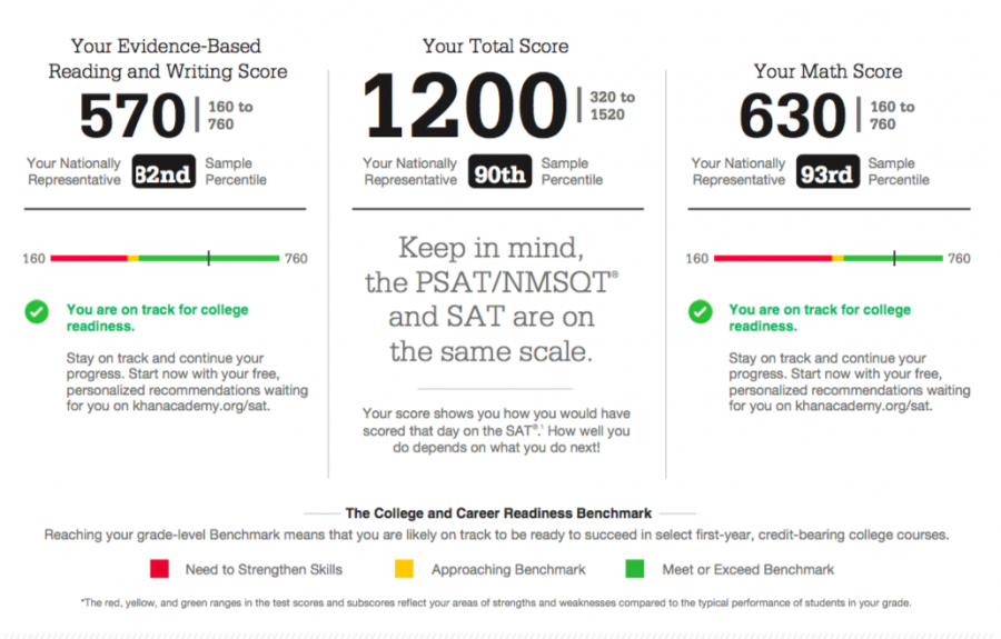 "An example of the PSAT scores showing students how ""ready"" they are for college. Photo by kevinadotytutors."