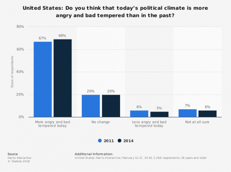 Nearly 70% of Americans believe that the American political climate has become more angry and bad tempered over time.  									Photo by Statistica.