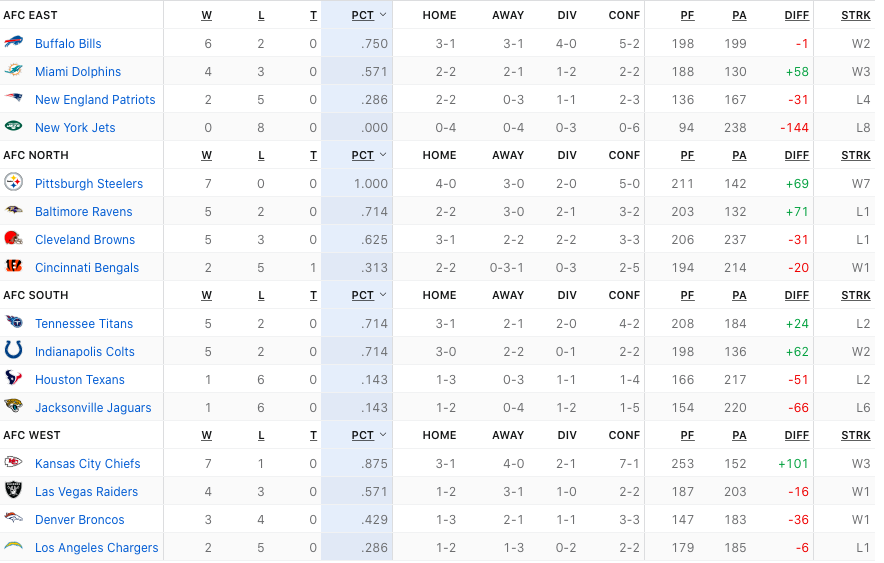 A look at the current standings in the NFL. Submitted photo.